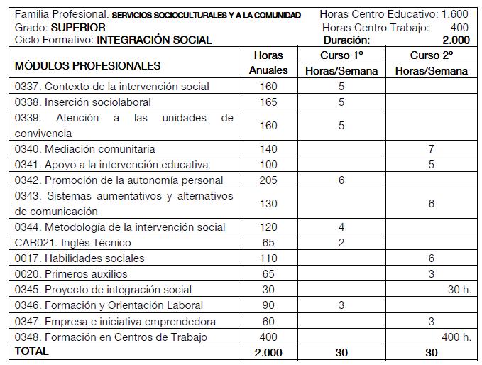 C F G S Integración Social Ies Batalla De Clavijo